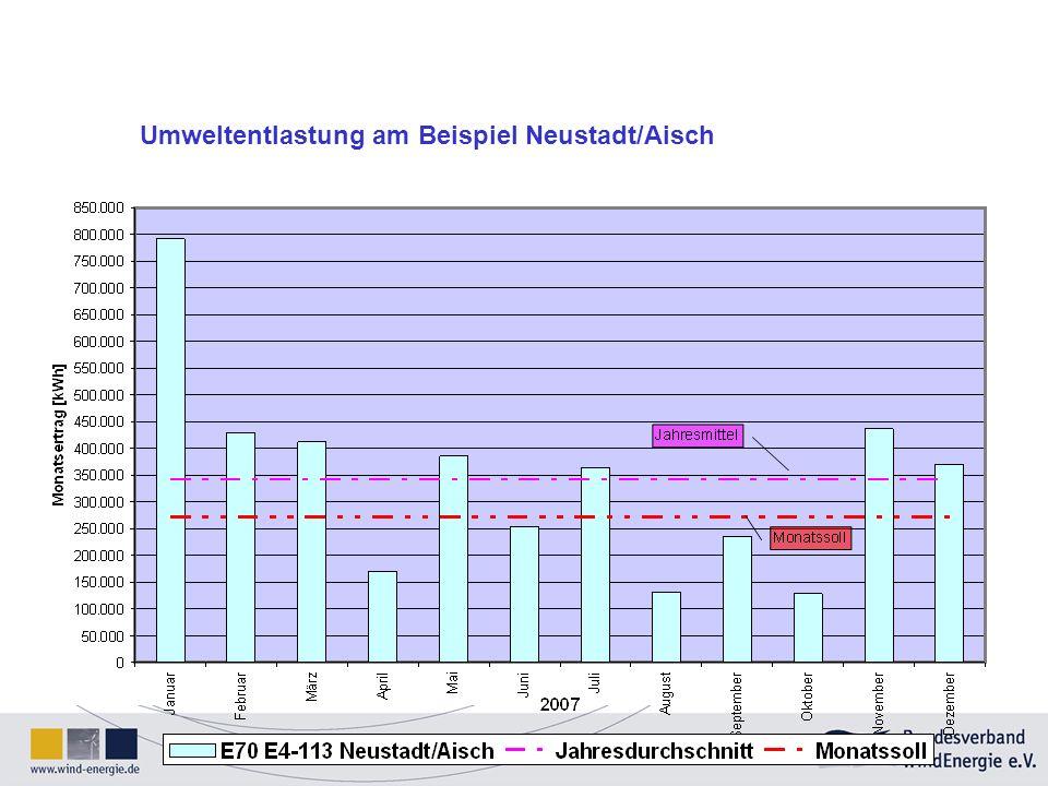 Umweltentlastung am Beispiel Neustadt/Aisch