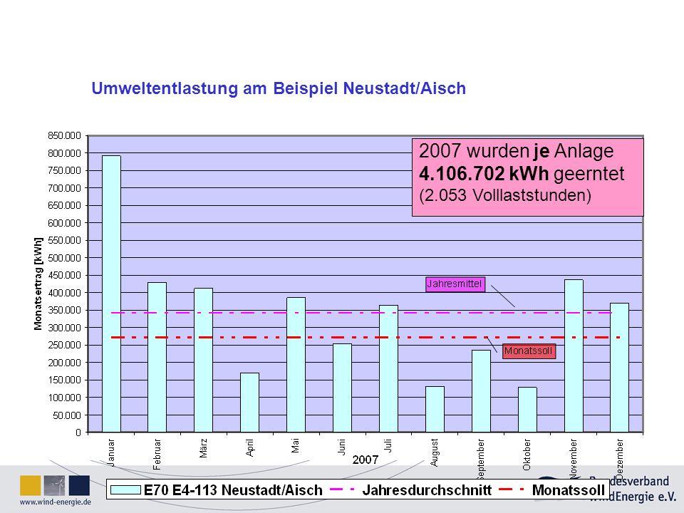 4.106.702 kWh geerntet (2.053 Volllaststunden)