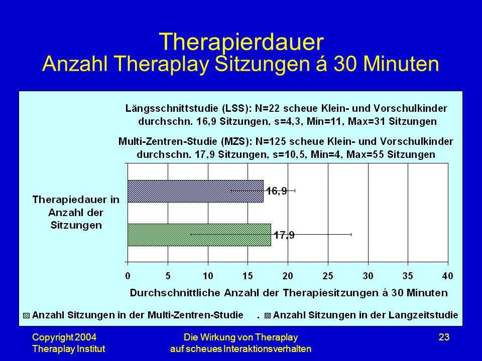 Therapierdauer Anzahl Theraplay Sitzungen á 30 Minuten