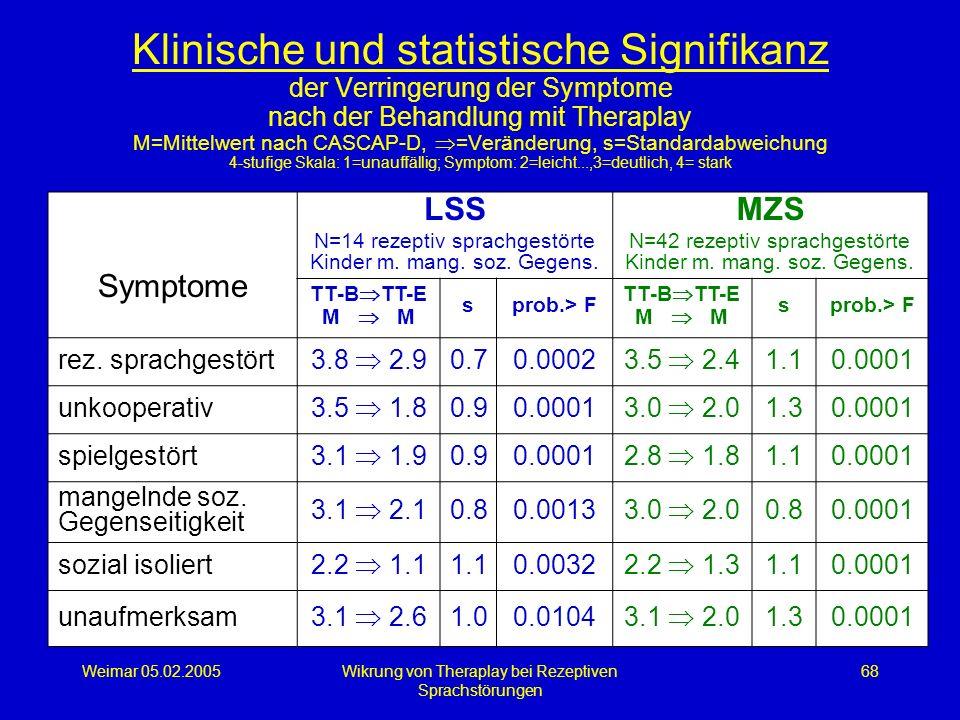 Klinische und statistische Signifikanz der Verringerung der Symptome nach der Behandlung mit Theraplay M=Mittelwert nach CASCAP-D, =Veränderung, s=Standardabweichung 4-stufige Skala: 1=unauffällig; Symptom: 2=leicht...,3=deutlich, 4= stark