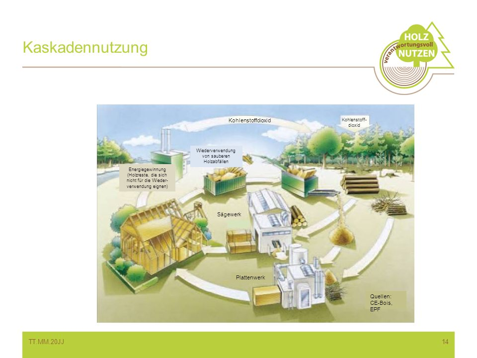 Kaskadennutzung TT.MM.20JJ Kohlenstoffdioxid Sägewerk Plattenwerk