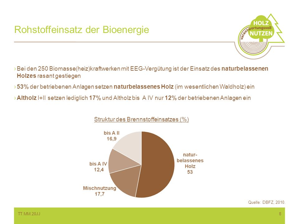 Rohstoffeinsatz der Bioenergie