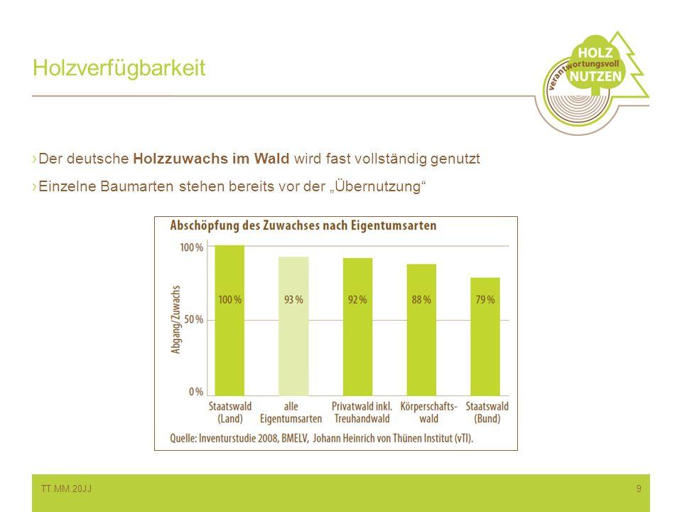 """Holzverfügbarkeit Der deutsche Holzzuwachs im Wald wird fast vollständig genutzt. Einzelne Baumarten stehen bereits vor der """"Übernutzung"""