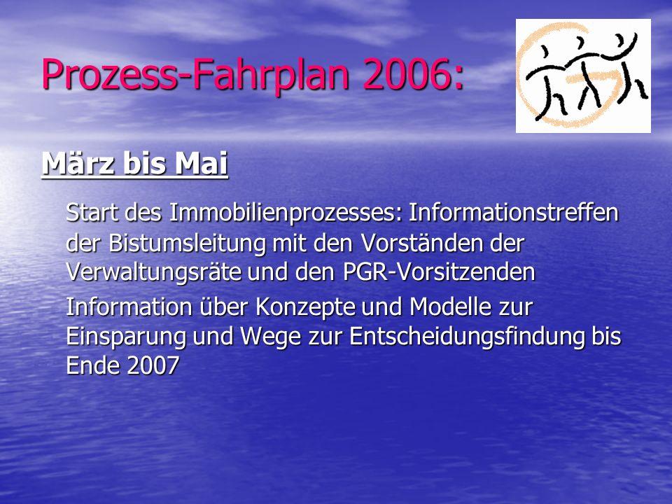 Prozess-Fahrplan 2006: März bis Mai.