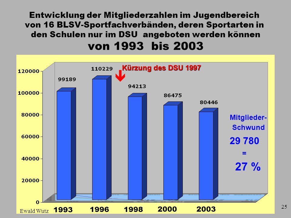Entwicklung der Mitgliederzahlen im Jugendbereich von 16 BLSV-Sportfachverbänden, deren Sportarten in den Schulen nur im DSU angeboten werden können von 1993 bis 2003