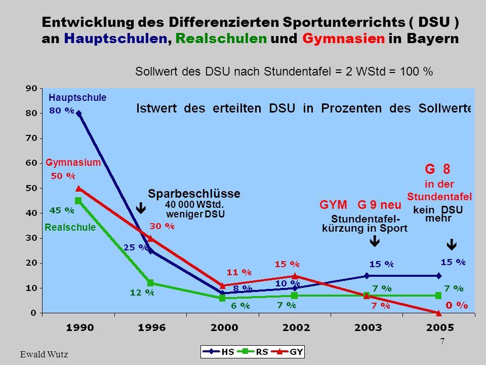 Entwicklung des Differenzierten Sportunterrichts ( DSU ) an Hauptschulen, Realschulen und Gymnasien in Bayern Sollwert des DSU nach Stundentafel = 2 WStd = 100 %