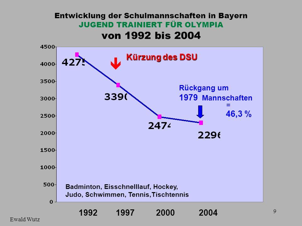 Entwicklung der Schulmannschaften in Bayern JUGEND TRAINIERT FÜR OLYMPIA von 1992 bis 2004