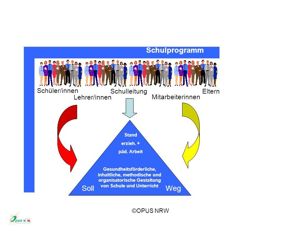 Schulprogramm Soll Weg Schüler/innen Schulleitung Eltern Lehrer/innen