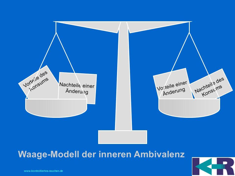 Waage-Modell der inneren Ambivalenz