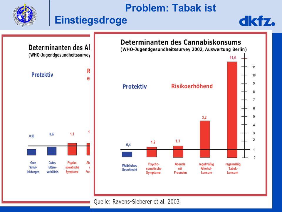 Problem: Tabak ist Einstiegsdroge