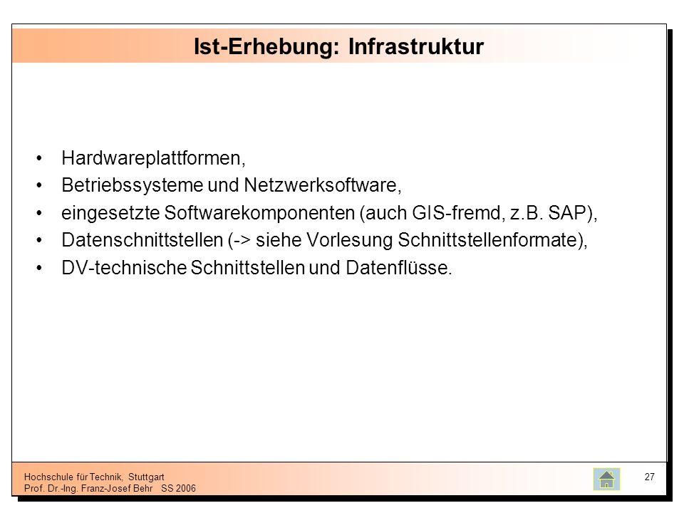 Ist-Erhebung: Infrastruktur