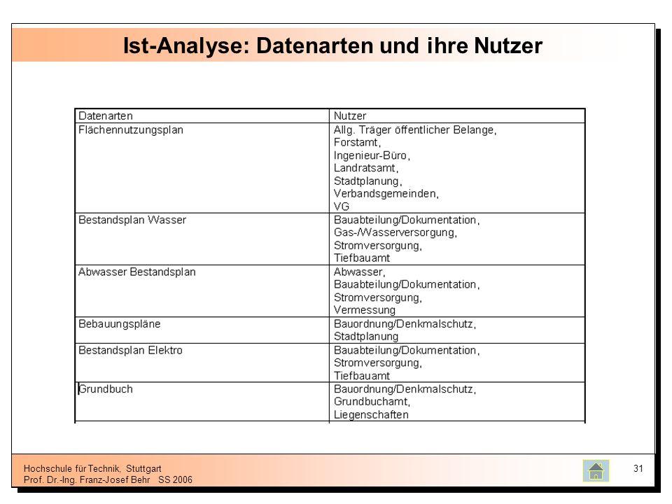 Ist-Analyse: Datenarten und ihre Nutzer