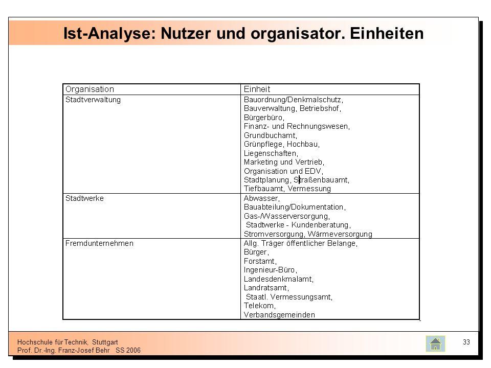 Ist-Analyse: Nutzer und organisator. Einheiten