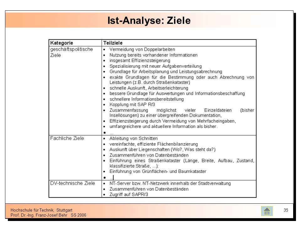 Ist-Analyse: Ziele Hochschule für Technik, Stuttgart Prof. Dr.-Ing. Franz-Josef Behr SS 2006