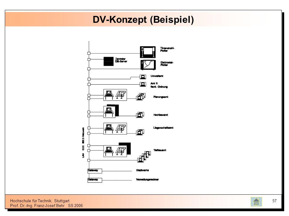 DV-Konzept (Beispiel)