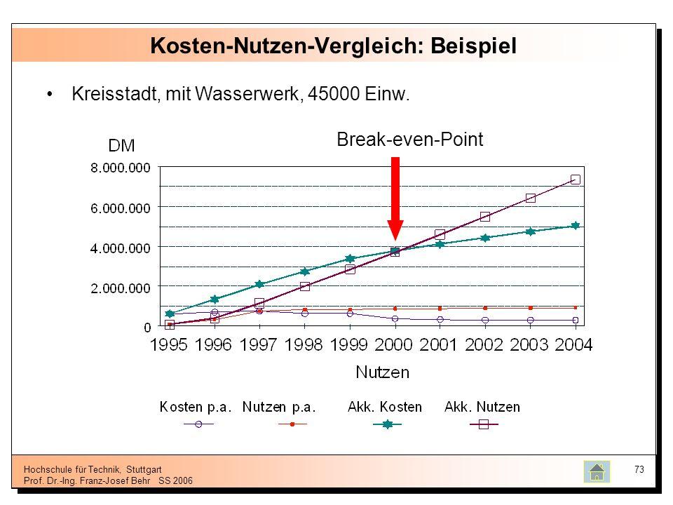 Kosten-Nutzen-Vergleich: Beispiel
