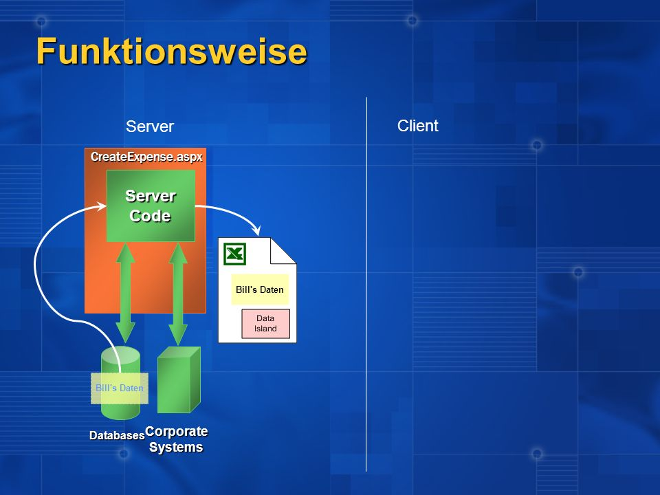 Funktionsweise Server Client Server Code CreateExpense.aspx Corporate