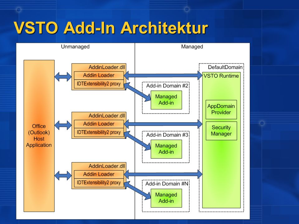 VSTO Add-In Architektur