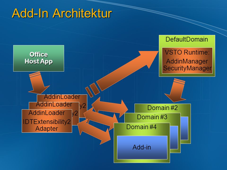 Add-In Architektur DefaultDomain Office Host App VSTO Runtime: