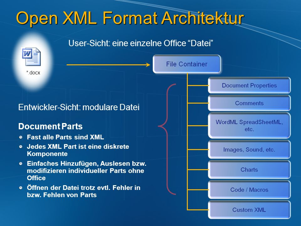 Open XML Format Architektur