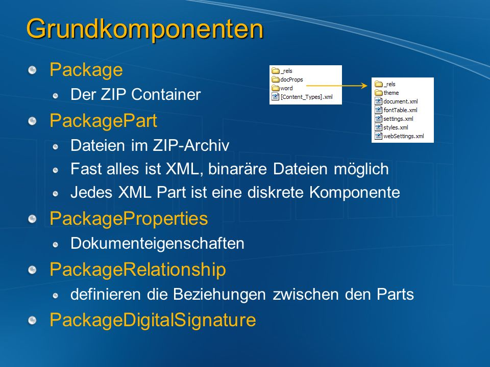 Grundkomponenten Package PackagePart PackageProperties
