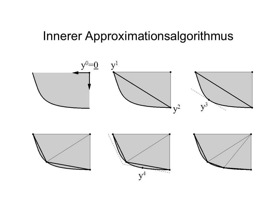 Innerer Approximationsalgorithmus