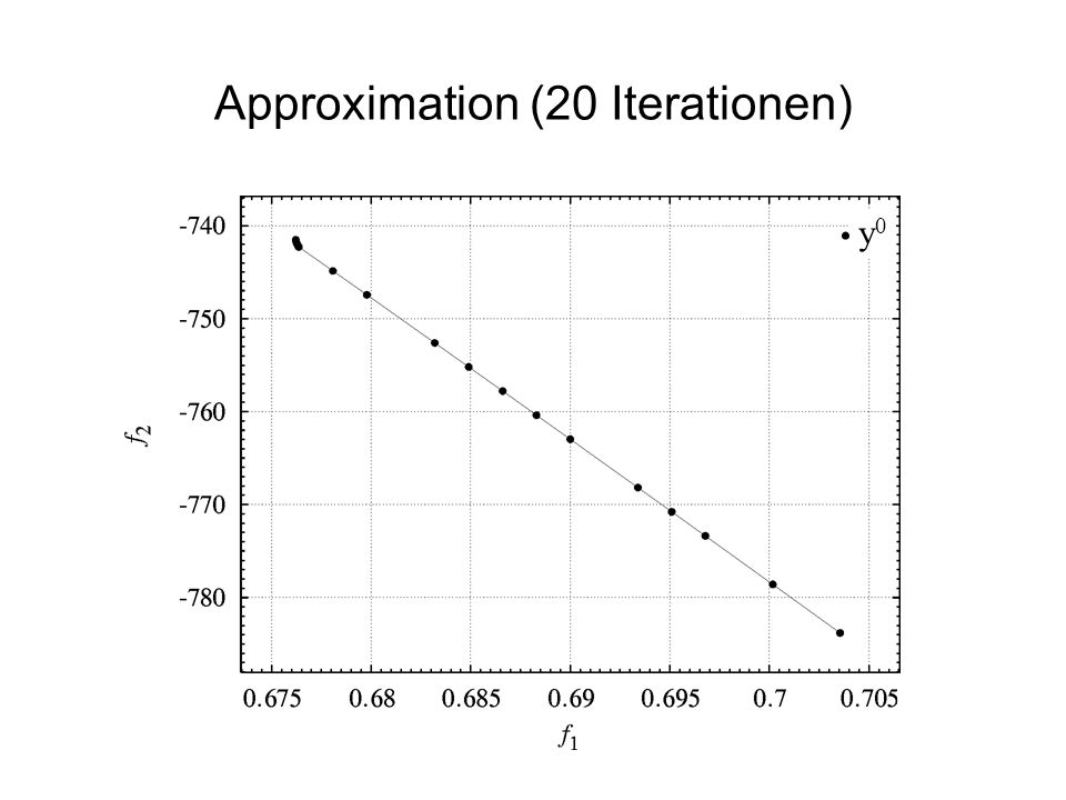Approximation (20 Iterationen)