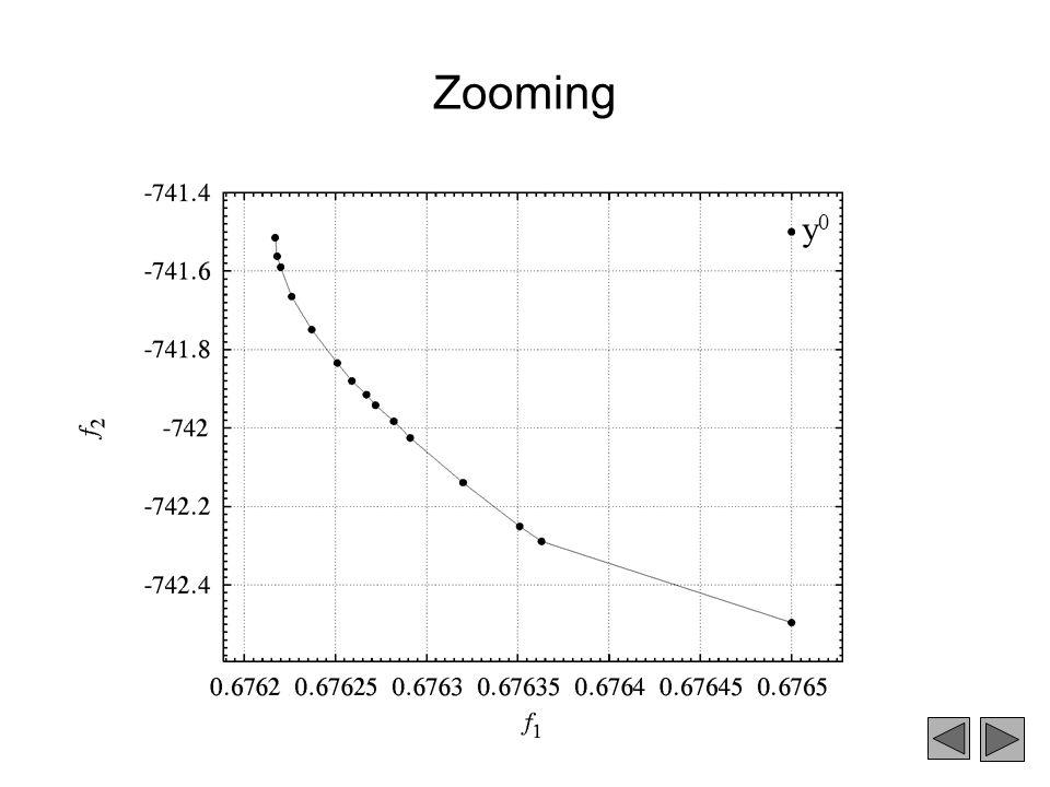 Zooming y0
