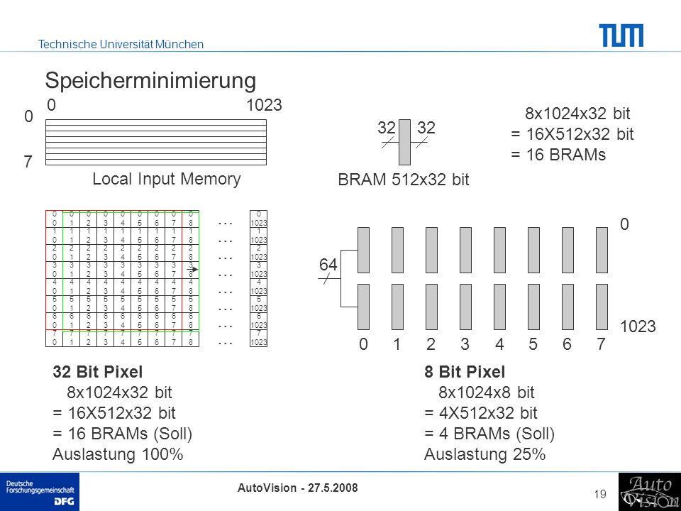 Speicherminimierung 1023 8x1024x32 bit = 16X512x32 bit = 16 BRAMs 32