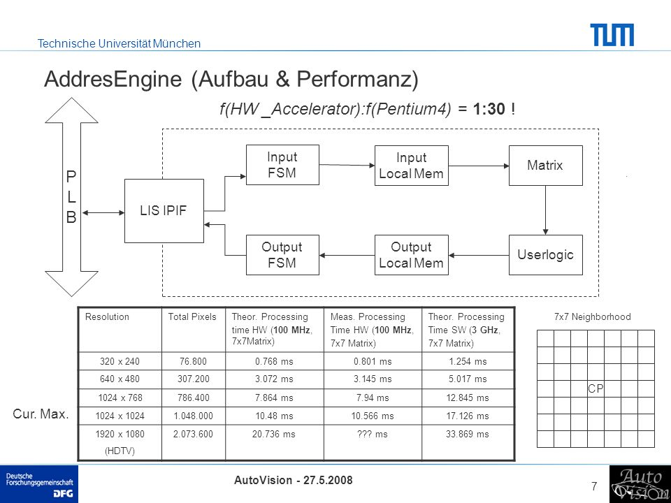 AddresEngine (Aufbau & Performanz)