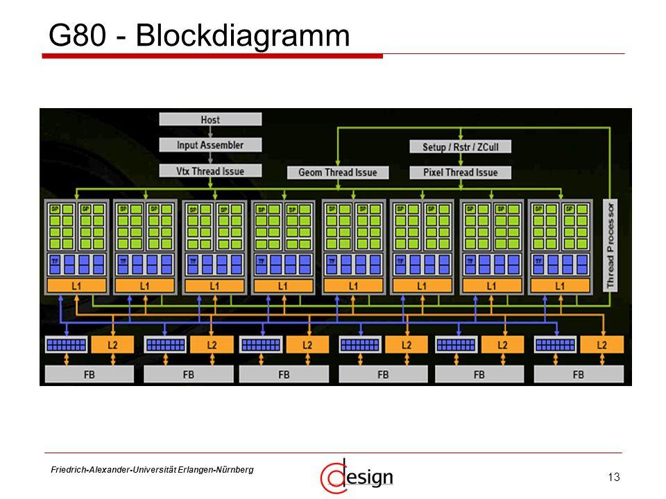 G80 - Blockdiagramm Friedrich-Alexander-Universität Erlangen-Nürnberg