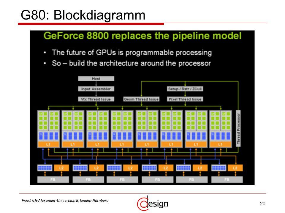 G80: Blockdiagramm Friedrich-Alexander-Universität Erlangen-Nürnberg
