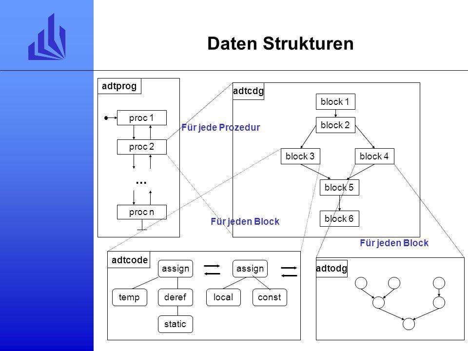 Daten Strukturen ... proc 1 proc 2 proc n adtprog block 2 block 4