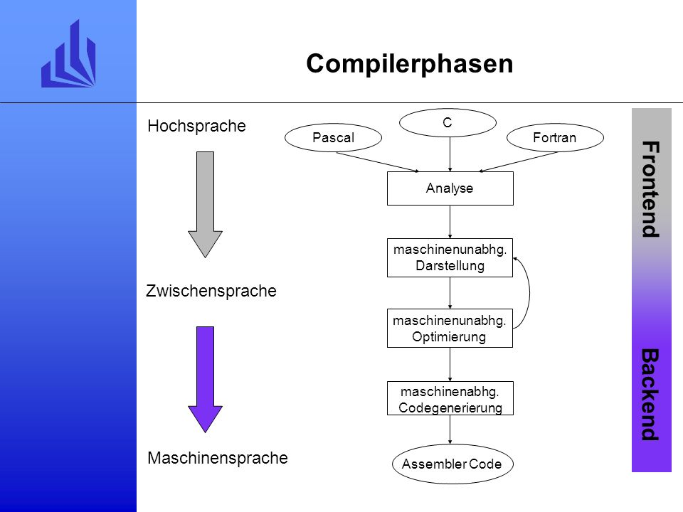 Compilerphasen Frontend Backend Hochsprache Zwischensprache