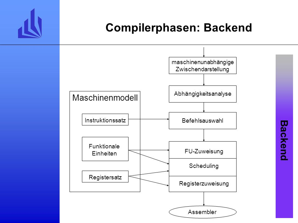 Compilerphasen: Backend