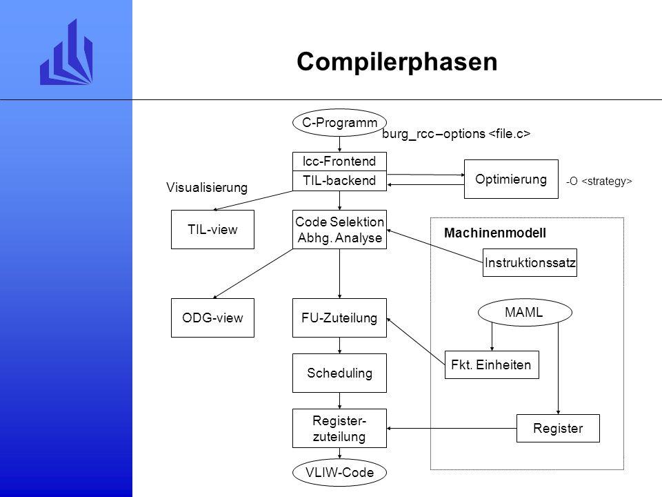 Compilerphasen C-Programm burg_rcc –options <file.c>