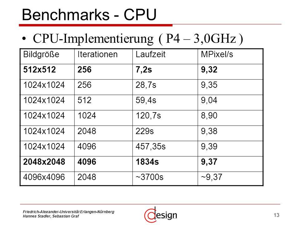 Benchmarks - CPU CPU-Implementierung ( P4 – 3,0GHz ) Bildgröße