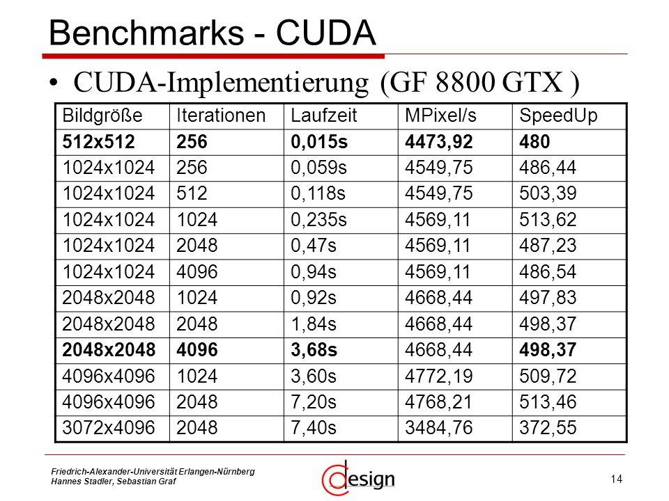 Benchmarks - CUDA CUDA-Implementierung (GF 8800 GTX ) Bildgröße
