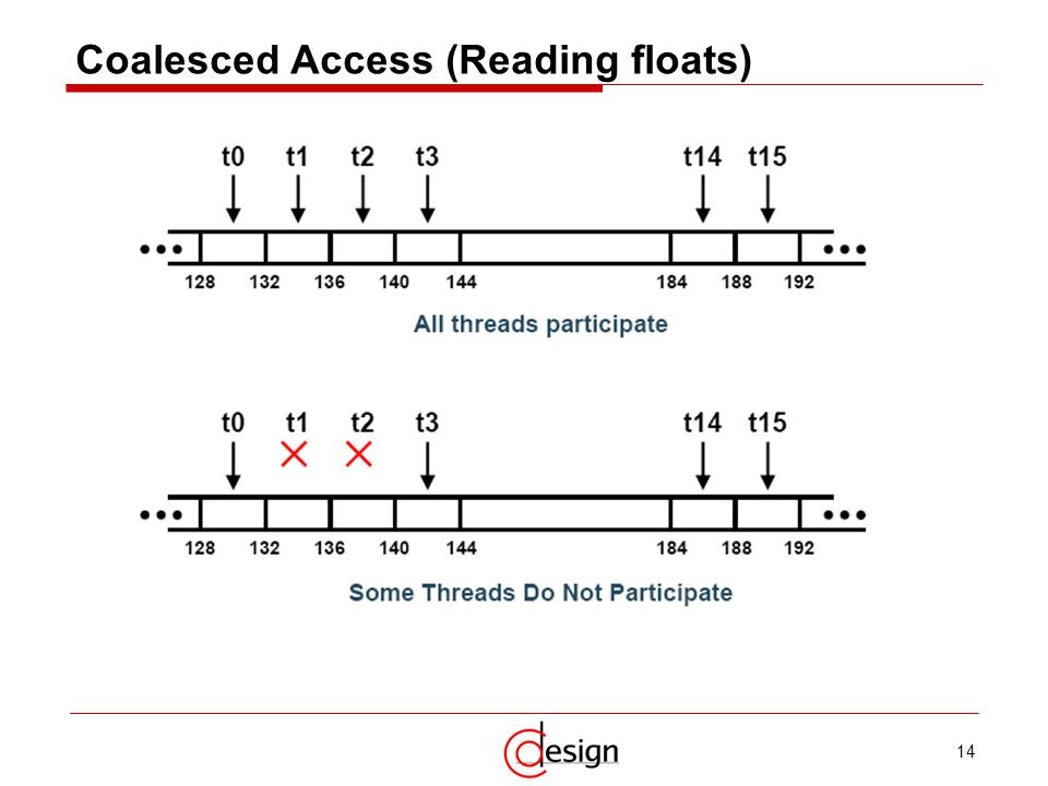 Coalesced Access (Reading floats)