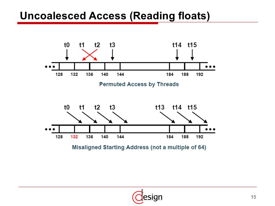 Uncoalesced Access (Reading floats)