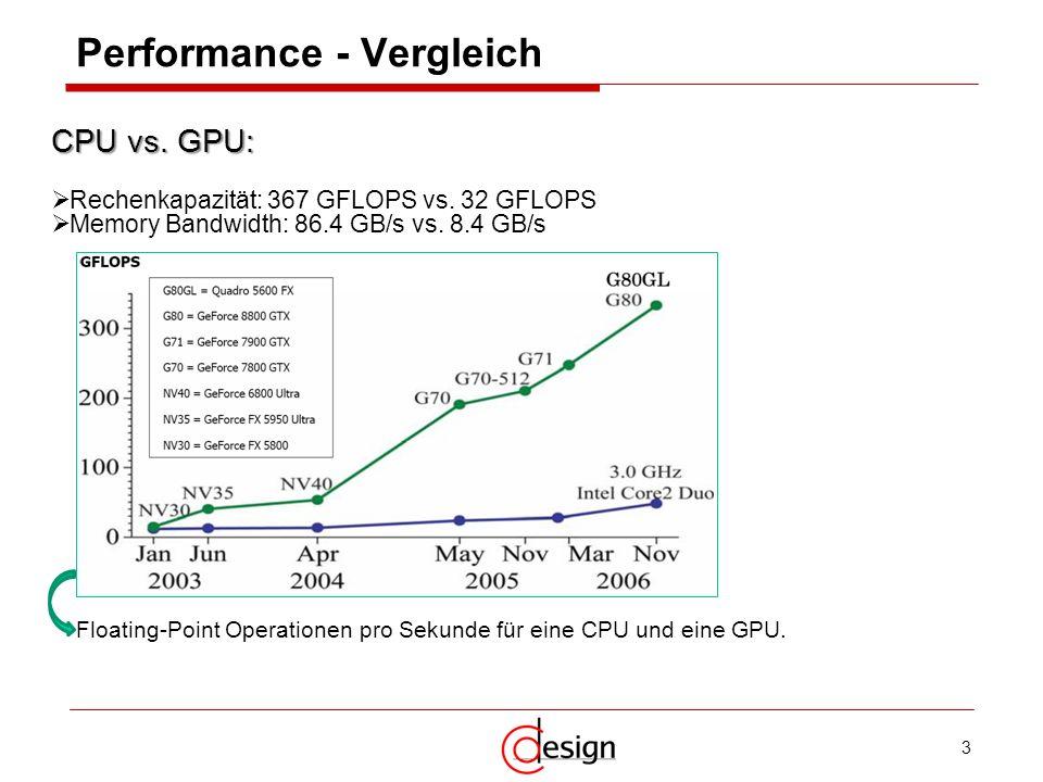 Performance - Vergleich