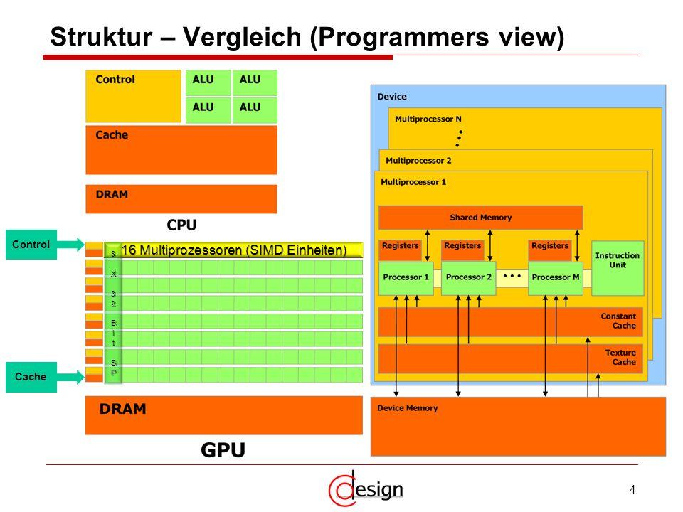 Struktur – Vergleich (Programmers view)