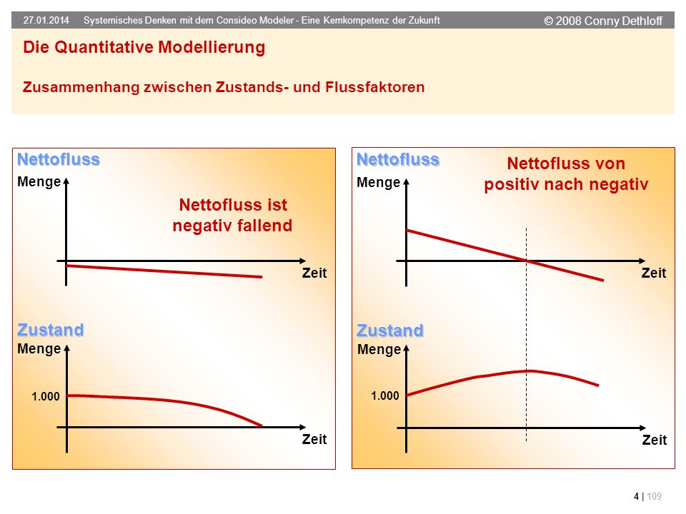 Nettofluss von positiv nach negativ Nettofluss ist negativ fallend