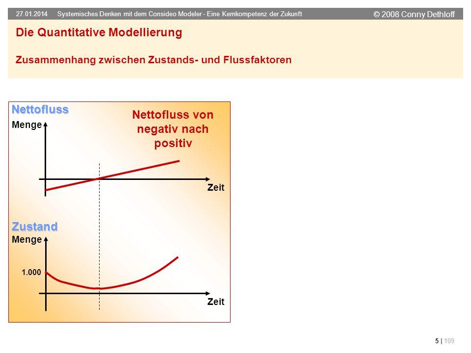 Nettofluss von negativ nach positiv