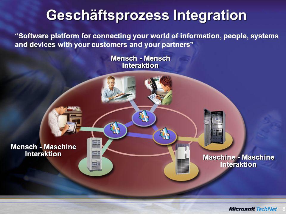 Geschäftsprozess Integration