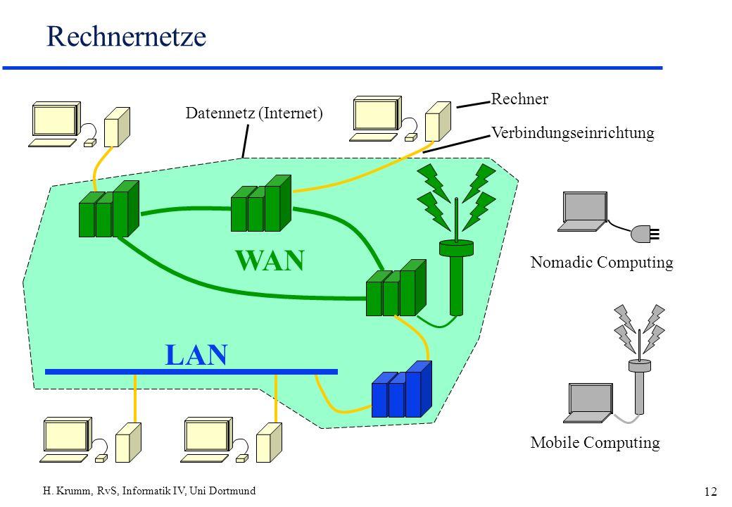 Rechnernetze WAN LAN Rechner Datennetz (Internet)