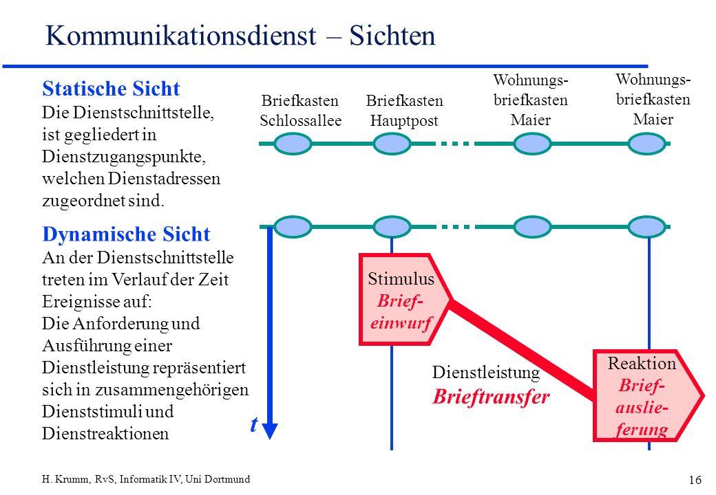 Kommunikationsdienst – Sichten