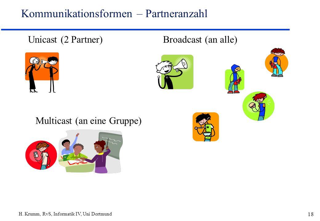 Kommunikationsformen – Partneranzahl