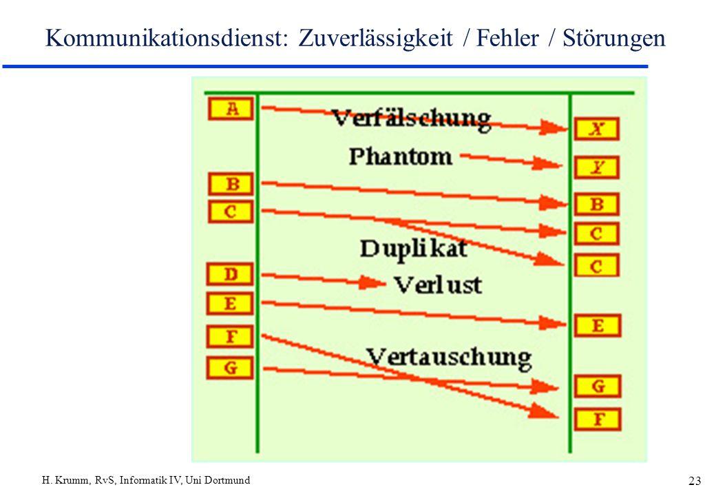 Kommunikationsdienst: Zuverlässigkeit / Fehler / Störungen