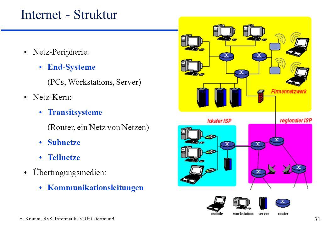 Internet - Struktur Netz-Peripherie: